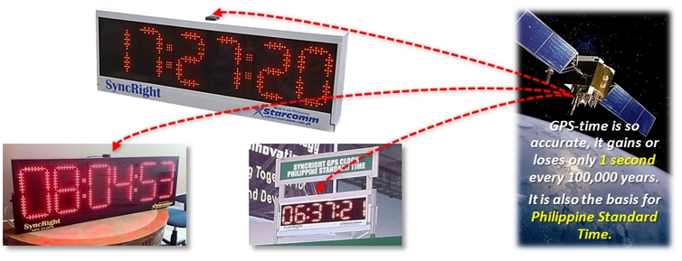 SyncRight GPS Philippine Standard Time Clock